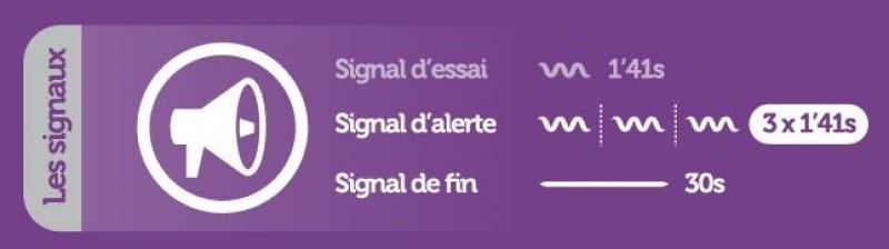 SignauxAlerte